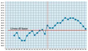 temperatura-basale